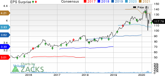 American Water Works Company Inc Price, Consensus and EPS Surprise
