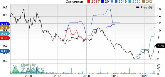 PFSweb, Inc. Price and Consensus