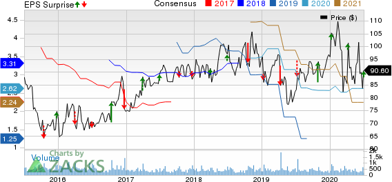 Lindsay Corporation Price, Consensus and EPS Surprise