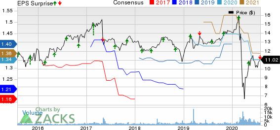 Hercules Capital, Inc. Price, Consensus and EPS Surprise