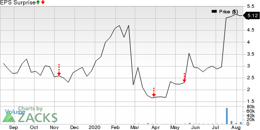 IMV INC Price and EPS Surprise