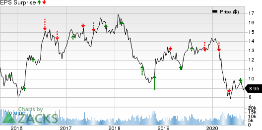 Telefonica Brasil S.A. Price and EPS Surprise