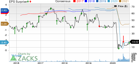 Dave  Busters Entertainment, Inc. Price, Consensus and EPS Surprise