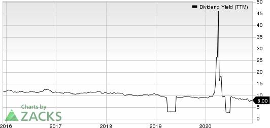 Ellington Financial Inc. Dividend Yield (TTM)