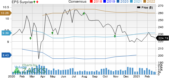 American Tower Corporation Price, Consensus and EPS Surprise