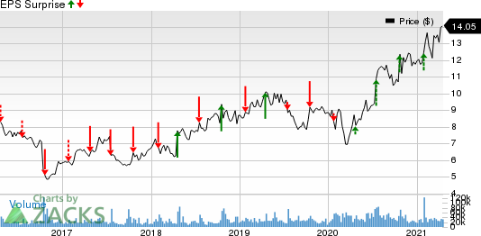 Ericsson Price and EPS Surprise