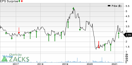 Marchex, Inc. Price and EPS Surprise
