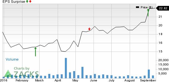Buy These 3 Momentous Tech Stocks Surging Through 2016