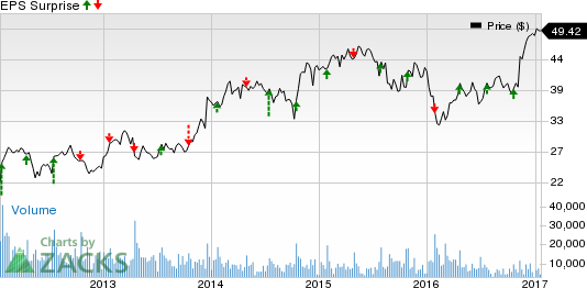 Is a Surprise in Store for Textron (TXT) in Q4 Earnings?