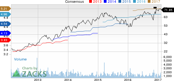 Top Ranked Value Stocks to Buy for February 8th
