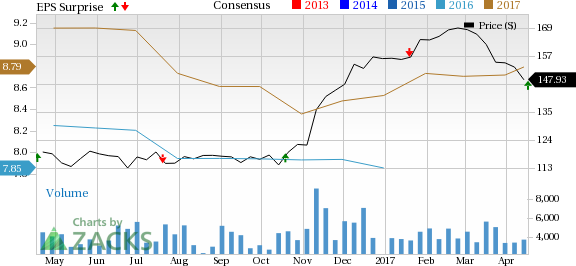 M&T Bank (MTB) Beats Q1 Earnings Estimates, Revenues Up