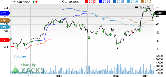 Prosperity Bancshares (PB) Beats on Q1 Earnings, Costs Down
