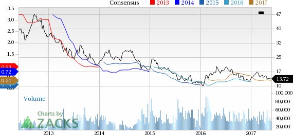 Goldcorp (GG) Down 1.8% Since Earnings Report: Can It Rebound?