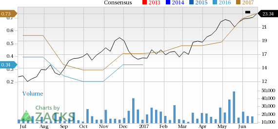 Is Melco Resorts & Entertainment (MLCO) Stock a Solid Choice Right Now?