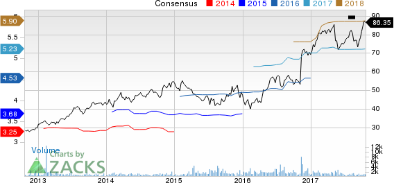 Primerica, Inc. Price and Consensus