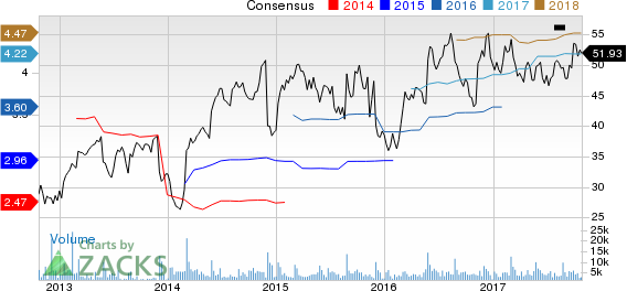 Big Lots, Inc. Price and Consensus