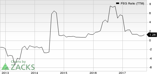 Xcerra Corporation PEG Ratio (TTM)