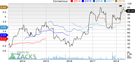 Capella Education Company Price and Consensus