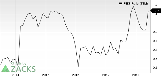 Asbury Automotive Group, Inc. PEG Ratio (TTM)