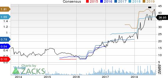Carbonite, Inc. Price and Consensus