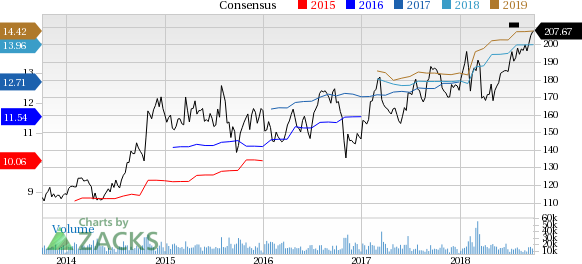 AMGN Stock: Price and Consensus