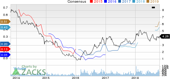 Gerdau S.A. Price and Consensus