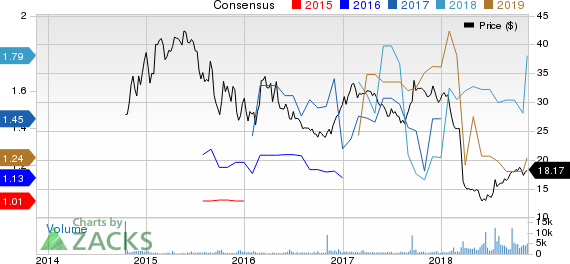 Dominion Energy Midstream Partners, LP Price and Consensus