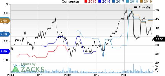 HFF, Inc. Price and Consensus