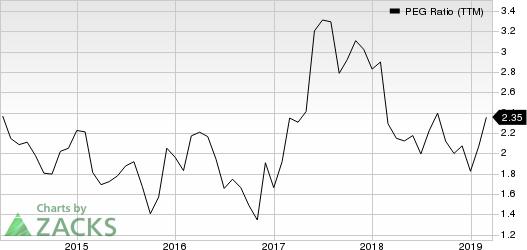 Bruker Corporation PEG Ratio (TTM)
