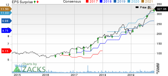 Teledyne Technologies Incorporated Price, Consensus and EPS Surprise