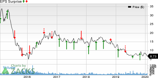 CNX Resources Corporation. Price and EPS Surprise