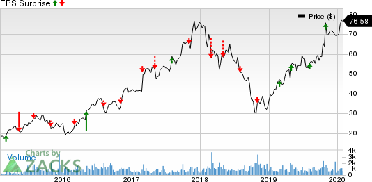 Installed Building Products, Inc. Price and EPS Surprise