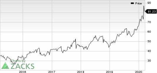 Cogent Communications Holdings, Inc. Price