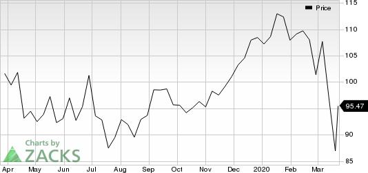 Electronic Arts Inc. Price