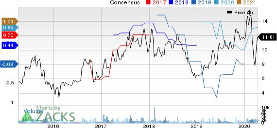 MagnaChip Semiconductor Corporation Price and Consensus