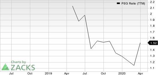 BJ's Wholesale Club Holdings, Inc. PEG Ratio (TTM)