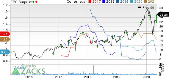 FormFactor Inc Price, Consensus and EPS Surprise