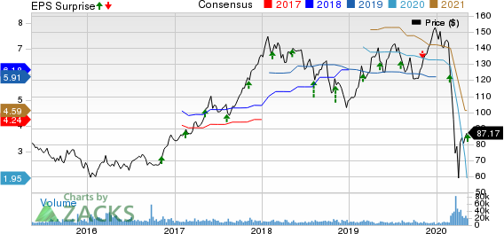 Marriott International Inc Price, Consensus and EPS Surprise