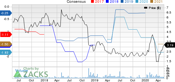 HC2 Holdings Inc Price and Consensus