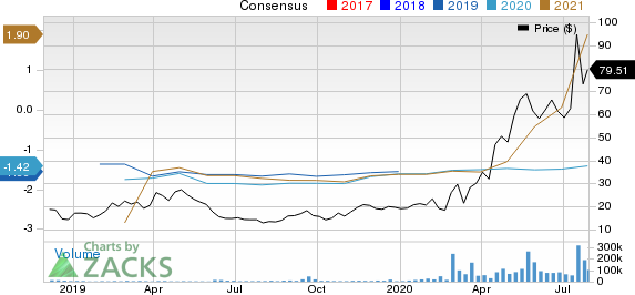 Moderna, Inc. Price and Consensus