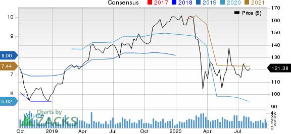 Carlisle Companies Incorporated Price and Consensus