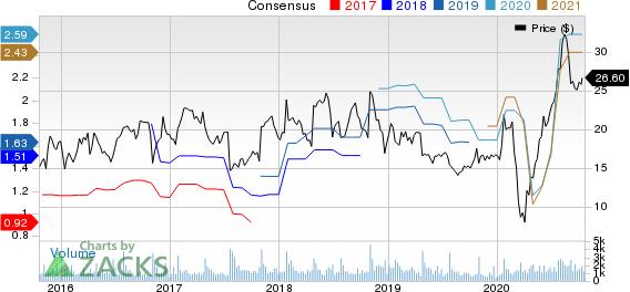 MarineMax, Inc. Price and Consensus
