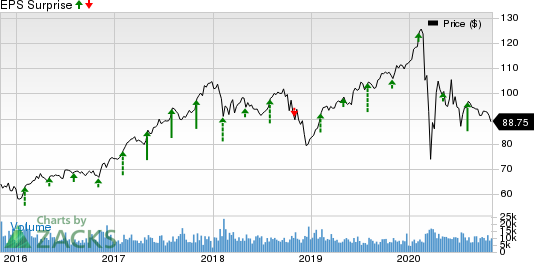 The Allstate Corporation Price and EPS Surprise