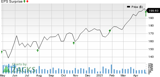 3M Company Price and EPS Surprise