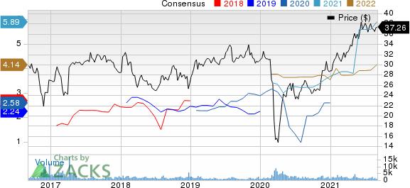 Sunoco LP Price and Consensus