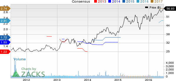 Is Kao Corp. (KCRPY) a Great Growth Stock?