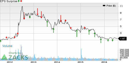 Arena (ARNA) Q2 Earnings: What's in Store for the Stock?
