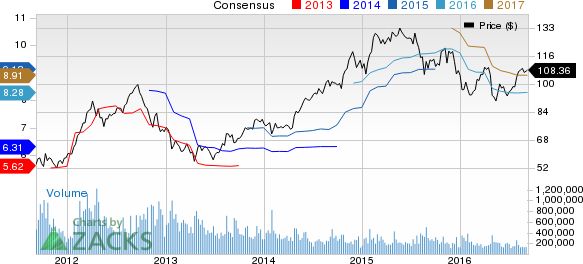 Clorox (CLX) Appears Promising: What is Driving the Stock?