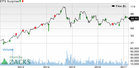 LyondellBasell (LYB) Poised on Expansion Amid Challenges