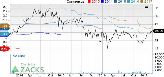 Top Ranked Income Stocks to Buy for March 16th